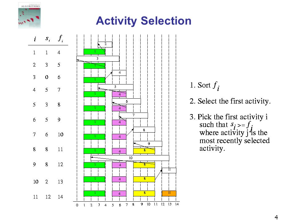 4 Activity Selection