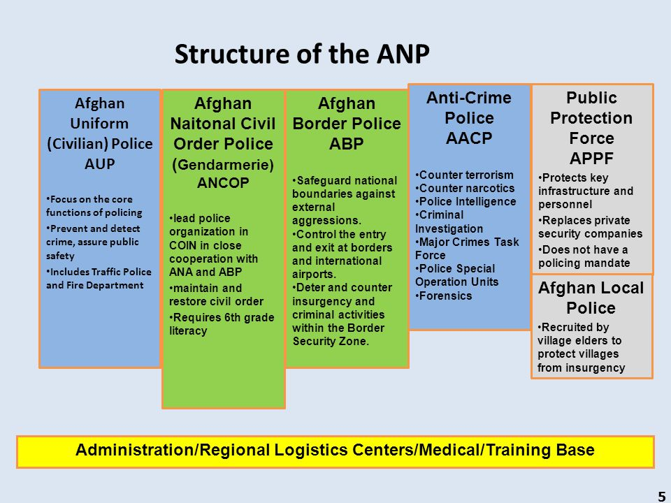 Structure of the ANP Afghan Uniform (Civilian) Police AUP Focus on the core functions of policing Prevent and detect crime, assure public safety Inclu