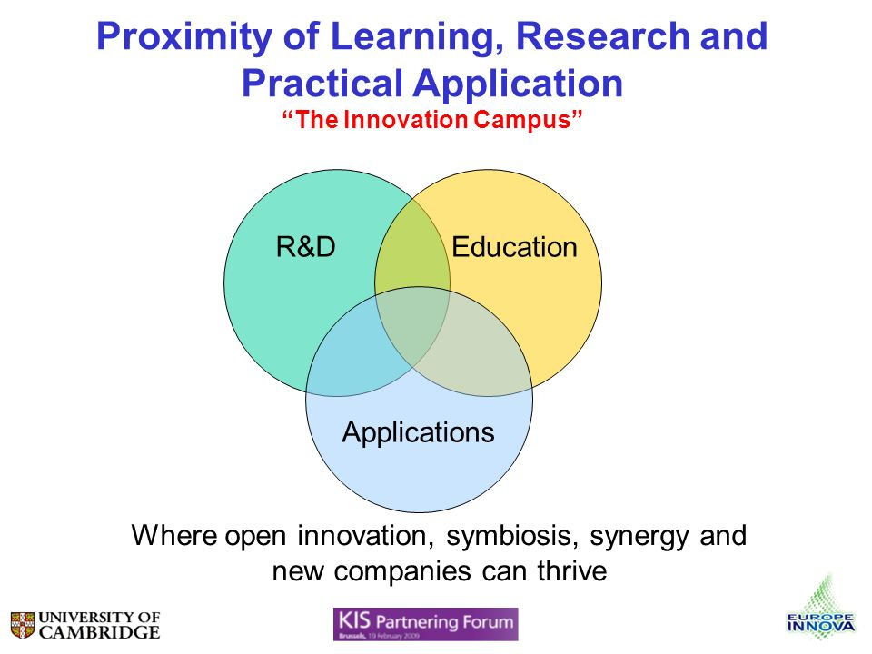 Proximity of Learning, Research and Practical Application The Innovation Campus R&DEducation Applications Where open innovation, symbiosis, synergy and new companies can thrive