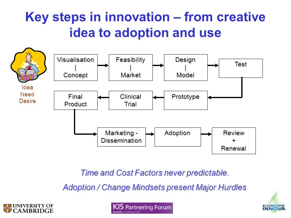 Key steps in innovation – from creative idea to adoption and use Visualisation | Concept Feasibility | Market Design | Model Test Final Product Clinical Trial Prototype Marketing - Dissemination Adoption Review + Renewal Idea Need Desire Time and Cost Factors never predictable.