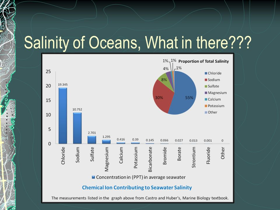 Salinity of Oceans, What in there???