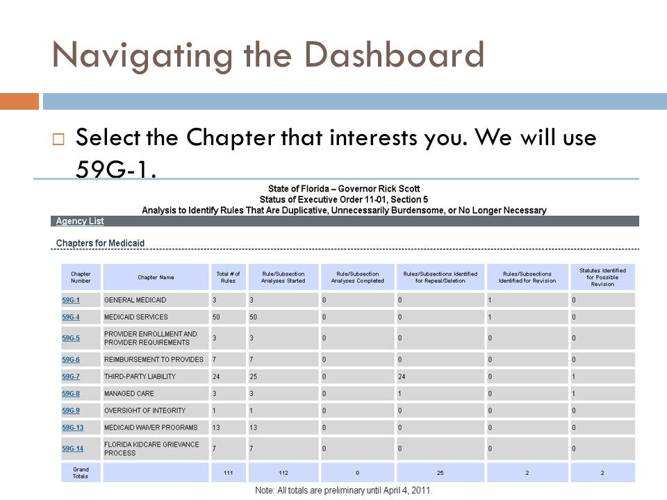 Navigating the Dashboard Select the Chapter that interests you. We will use 59G-1.