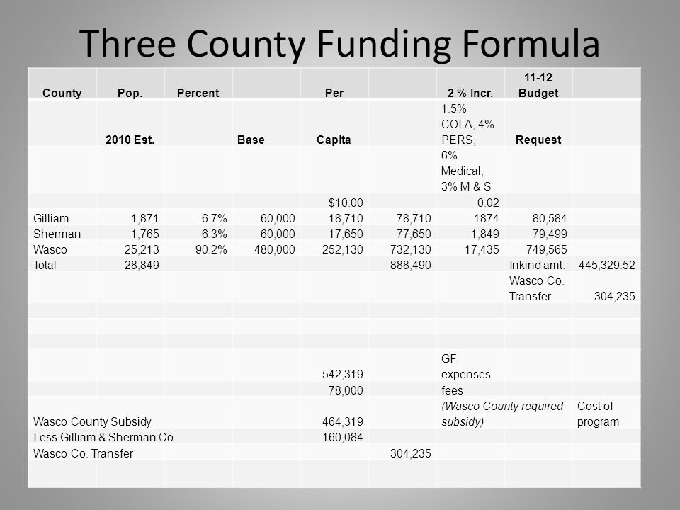 Three County Funding Formula CountyPop.PercentPer2 % Incr.