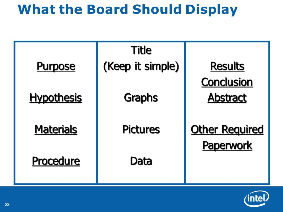 22 What the Board Should DisplayPurposeHypothesisMaterialsProcedureTitle (Keep it simple) GraphsPicturesDataResultsConclusionAbstract Other Required P