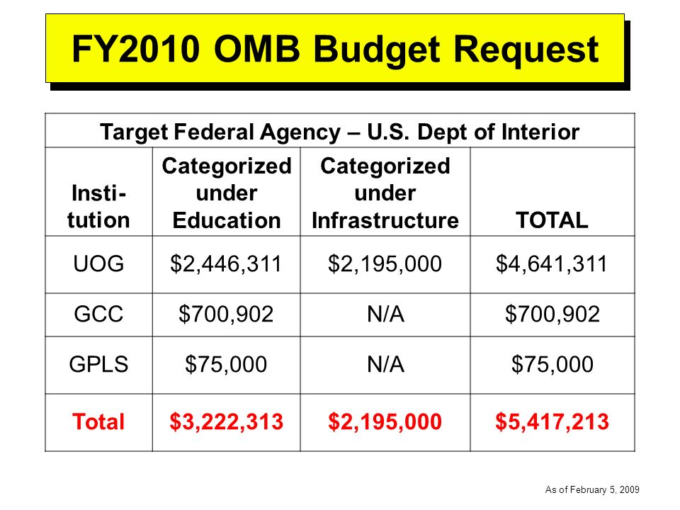 -----DRAFT----- As of February 5, 2009 FY2010 OMB Budget Request Target Federal Agency – U.S.