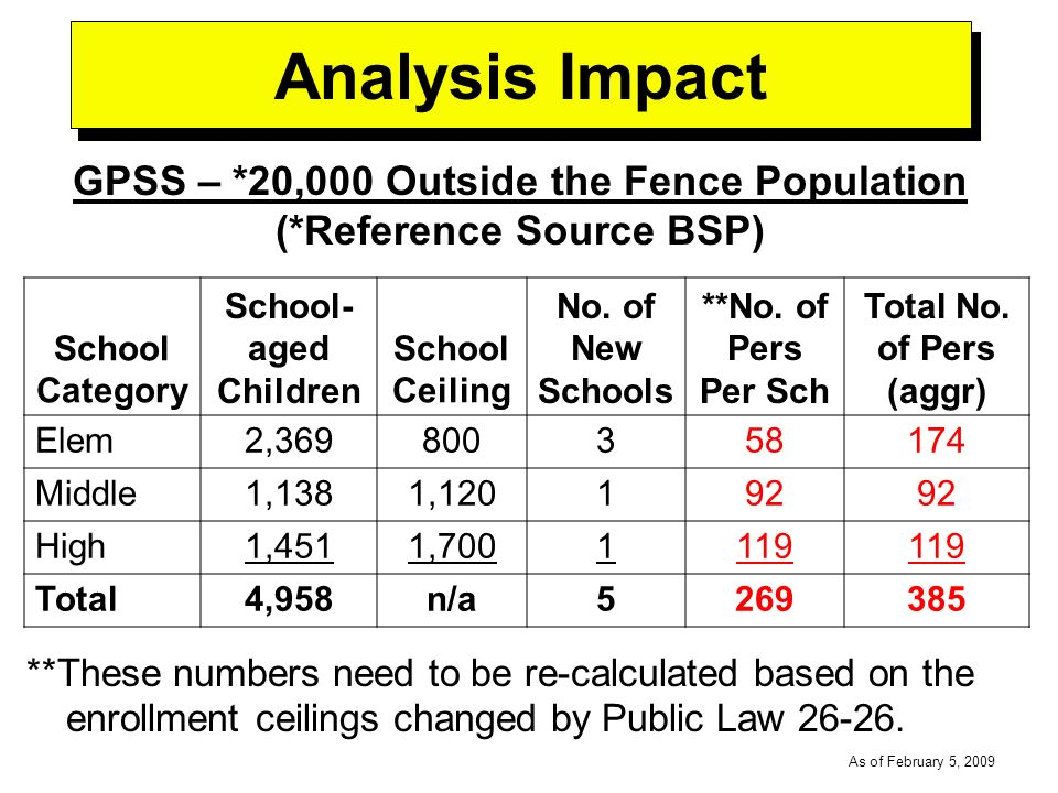 -----DRAFT----- As of February 5, 2009 Analysis Impact GPSS – *20,000 Outside the Fence Population (*Reference Source BSP) School Category School- aged Children School Ceiling No.
