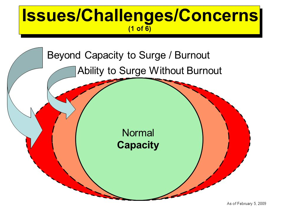 -----DRAFT----- As of February 5, 2009 Issues/Challenges/Concerns (1 of 6) Normal Capacity Ability to Surge Without Burnout Beyond Capacity to Surge / Burnout