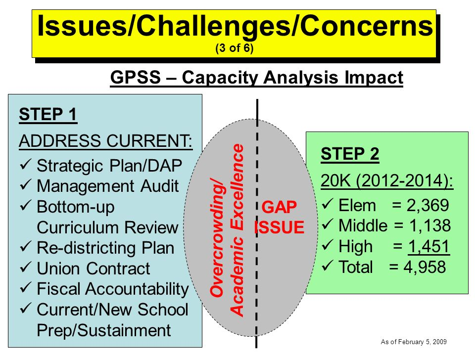 -----DRAFT----- As of February 5, 2009 GPSS – Capacity Analysis Impact STEP 1 ADDRESS CURRENT: Strategic Plan/DAP Management Audit Bottom-up Curriculum Review Re-districting Plan Union Contract Fiscal Accountability Current/New School Prep/Sustainment STEP 2 20K (2012-2014): Elem = 2,369 Middle = 1,138 High = 1,451 Total = 4,958 GAP ISSUE Overcrowding/ Academic Excellence Issues/Challenges/Concerns (3 of 6)