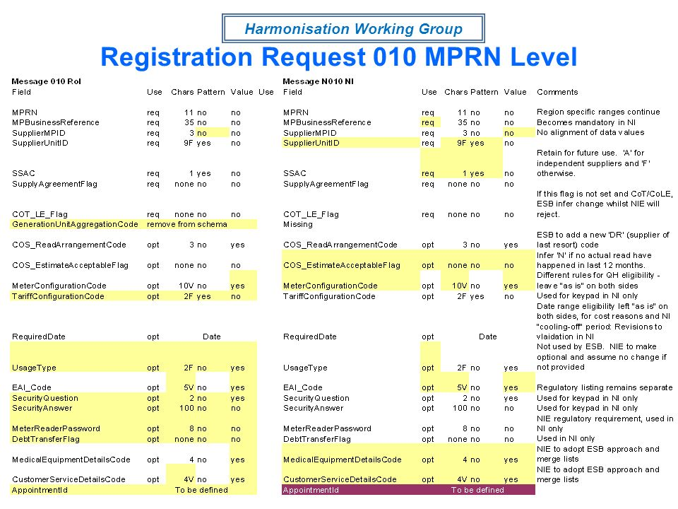 Harmonisation Working Group Registration Request 010 MPRN Level