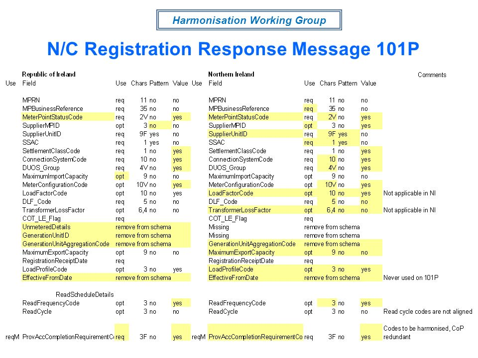 Harmonisation Working Group N/C Registration Response Message 101P