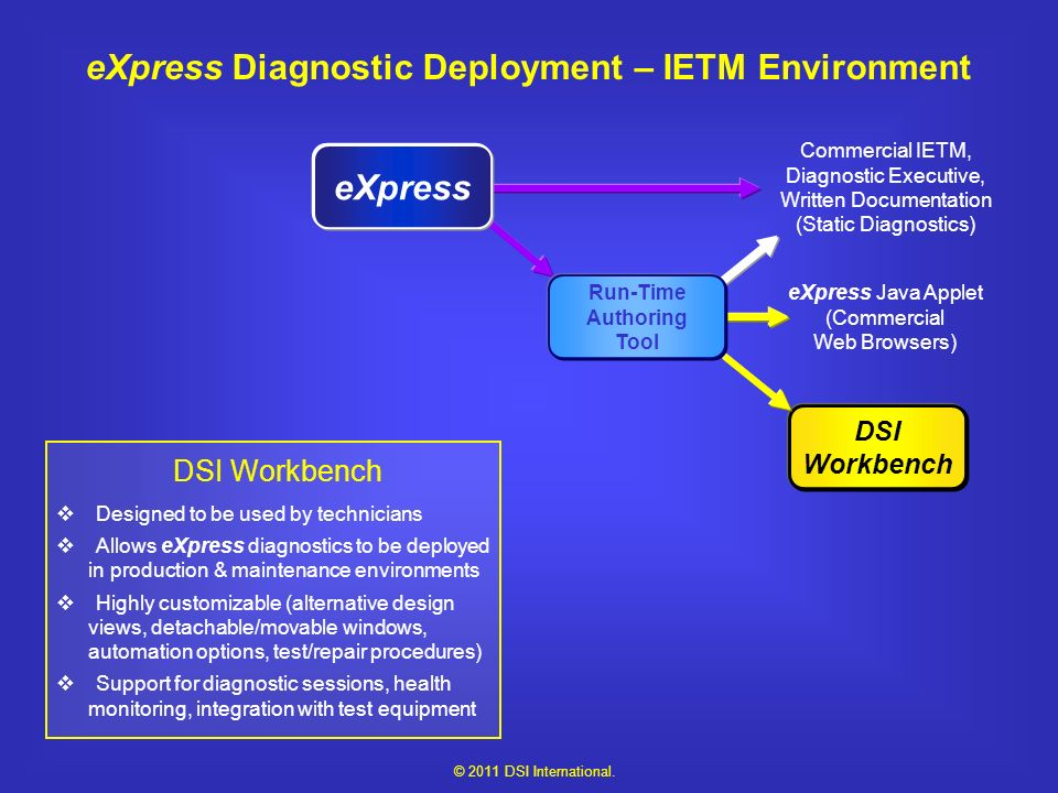 eXpress Diagnostic Deployment – IETM Environment Select the eXpress design for export.