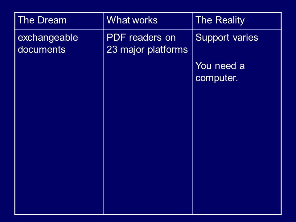 The DreamWhat worksThe Reality exchangeable documents PDF readers on 23 major platforms Support varies You need a computer.