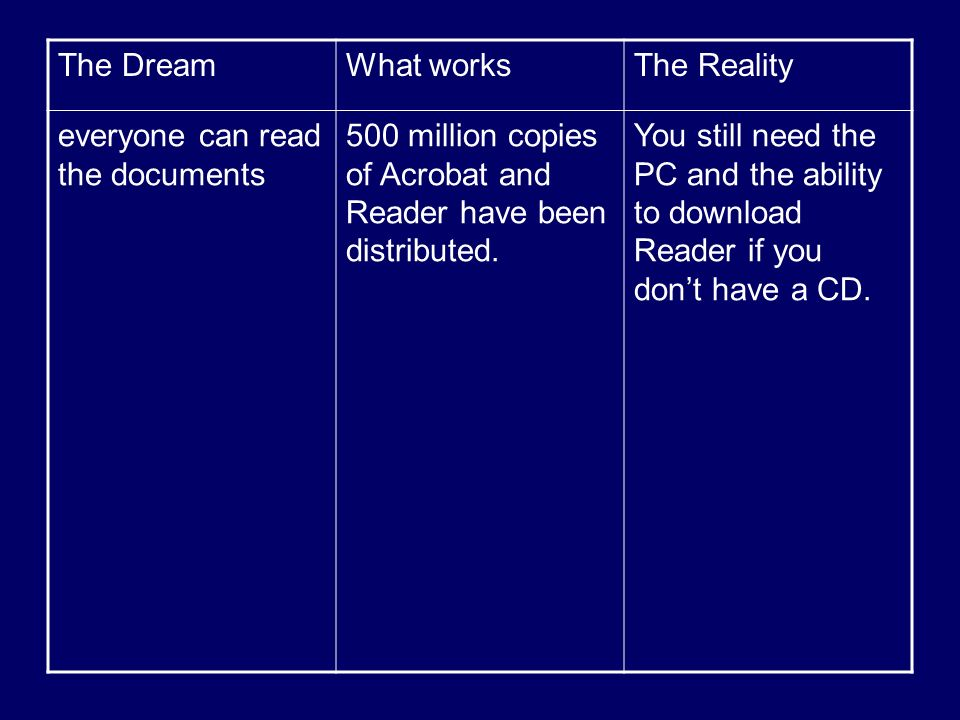 The DreamWhat worksThe Reality everyone can read the documents 500 million copies of Acrobat and Reader have been distributed. You still need the PC a