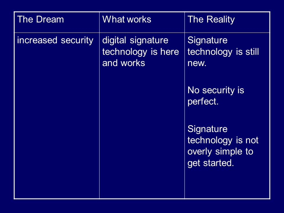 The DreamWhat worksThe Reality increased securitydigital signature technology is here and works Signature technology is still new. No security is perf
