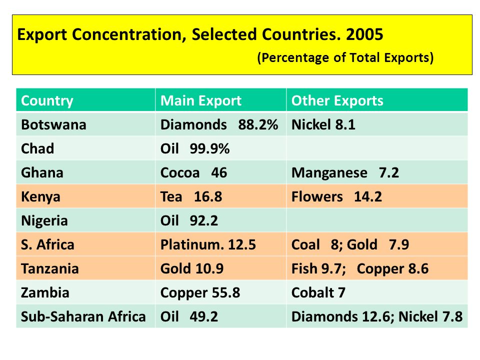 Export Concentration, Selected Countries.