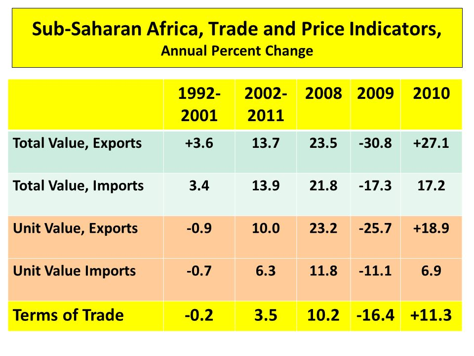 Sub-Saharan Africa, Trade and Price Indicators, Annual Percent Change Total Value, Exports Total Value, Imports Unit Value, Exports Unit Value Imports Terms of Trade