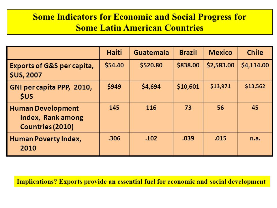 HaitiGuatemalaBrazilMexicoChile Exports of G&S per capita, $US, 2007 $54.40$520.80$838.00$2,583.00$4, GNI per capita PPP, 2010, $US $949$4,694$10,601 $13,971$13,562 Human Development Index, Rank among Countries (2010) Human Poverty Index, n.a.