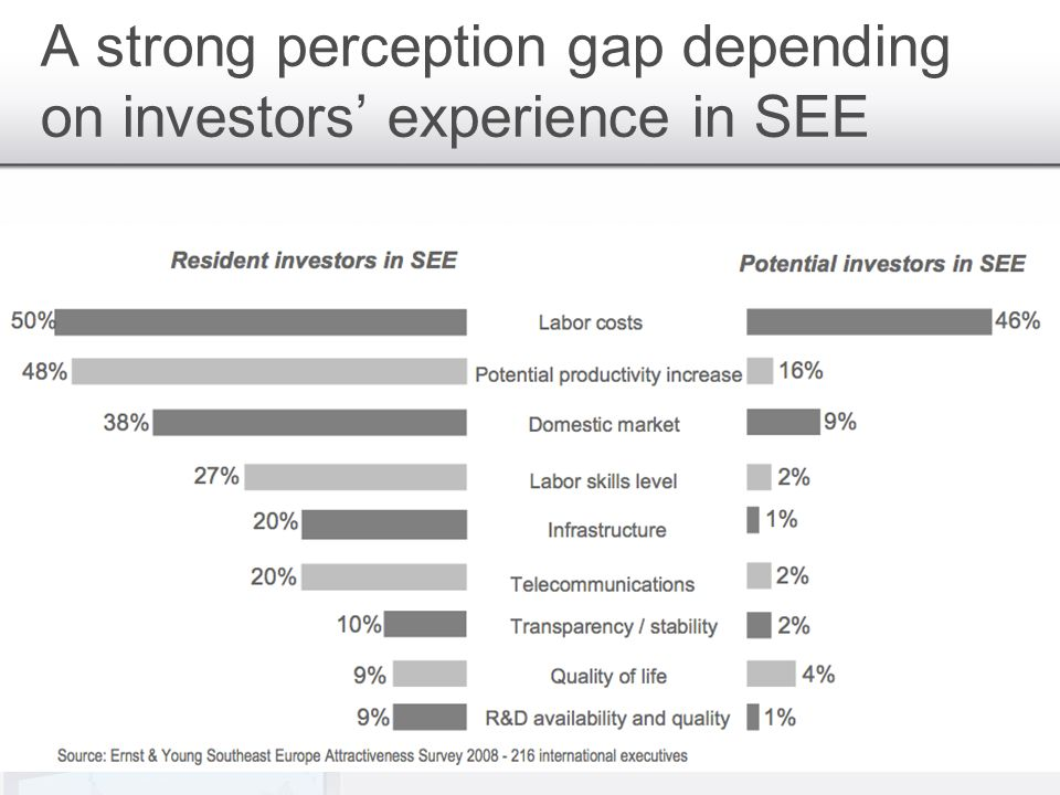 A strong perception gap depending on investors experience in SEE