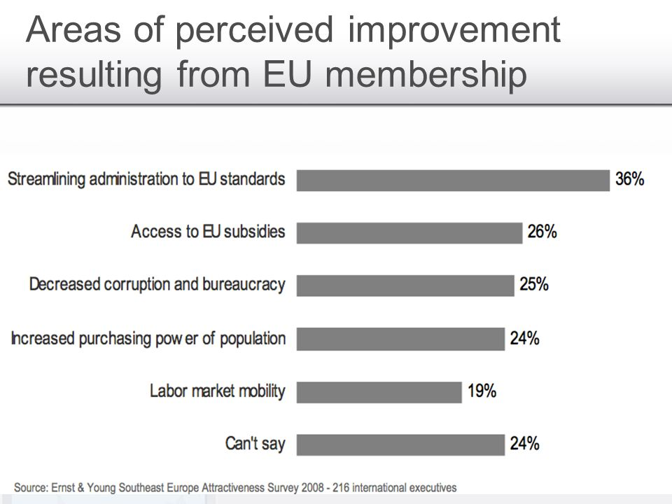 Areas of perceived improvement resulting from EU membership