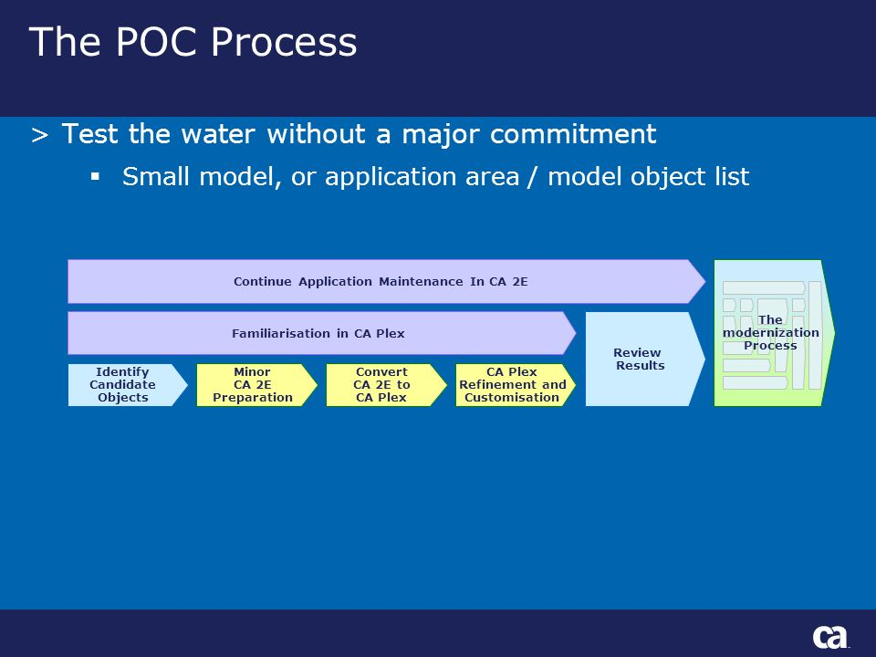 The POC Process Minor CA 2E Preparation Convert CA 2E to CA Plex Refinement and Customisation Review Results Familiarisation in CA Plex Identify Candidate Objects Continue Application Maintenance In CA 2E >Test the water without a major commitment Small model, or application area / model object list The modernization Process