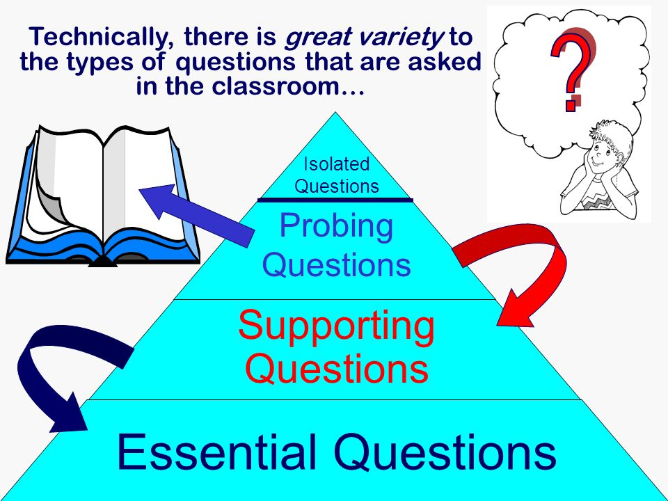 Technically, there is great variety to the types of questions that are asked in the classroom… Essential Questions Supporting Questions Probing Questi