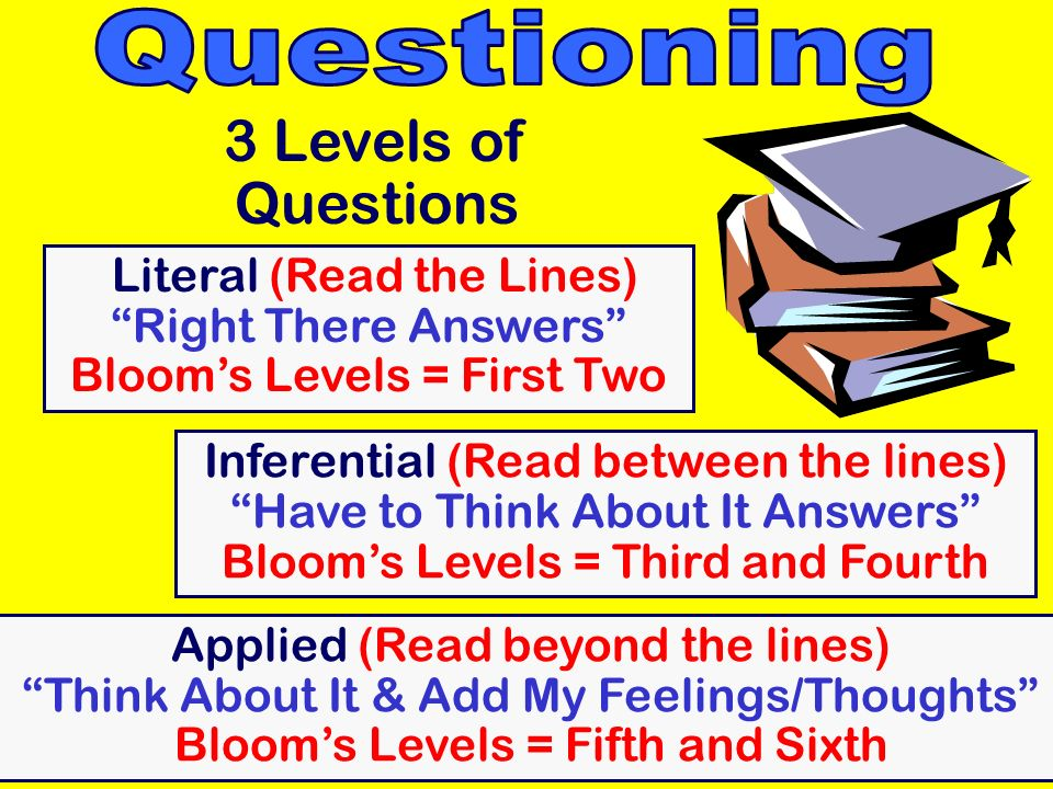 3 Levels of Questions Literal (Read the Lines) Right There Answers Blooms Levels = First Two Inferential (Read between the lines) Have to Think About It Answers Blooms Levels = Third and Fourth Applied (Read beyond the lines) Think About It & Add My Feelings/Thoughts Blooms Levels = Fifth and Sixth