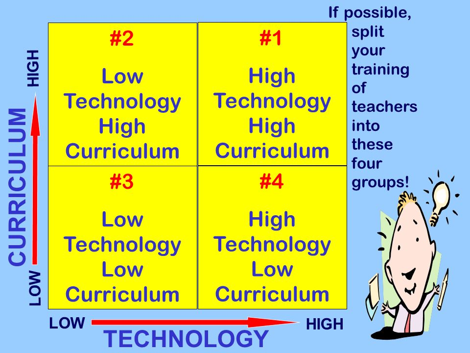 #2 Low Technology High Curriculum #1 High Technology High Curriculum #3 Low Technology Low Curriculum #4 High Technology Low Curriculum TECHNOLOGY CUR