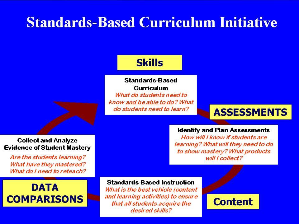 Skills ASSESSMENTS Content DATA COMPARISONS