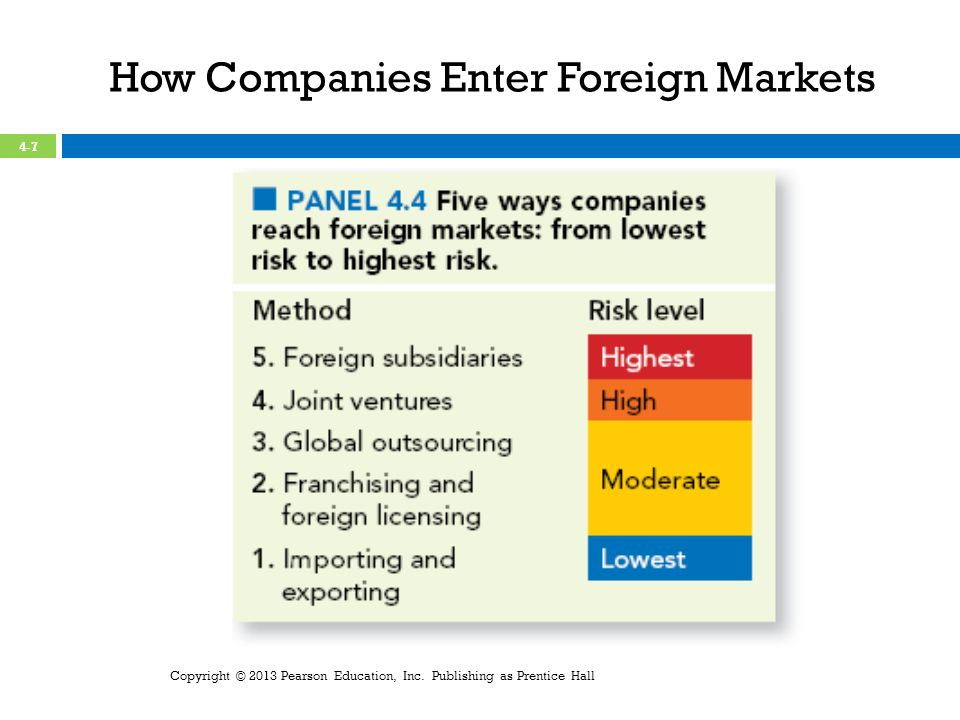 How Companies Enter Foreign Markets Copyright © 2013 Pearson Education, Inc.
