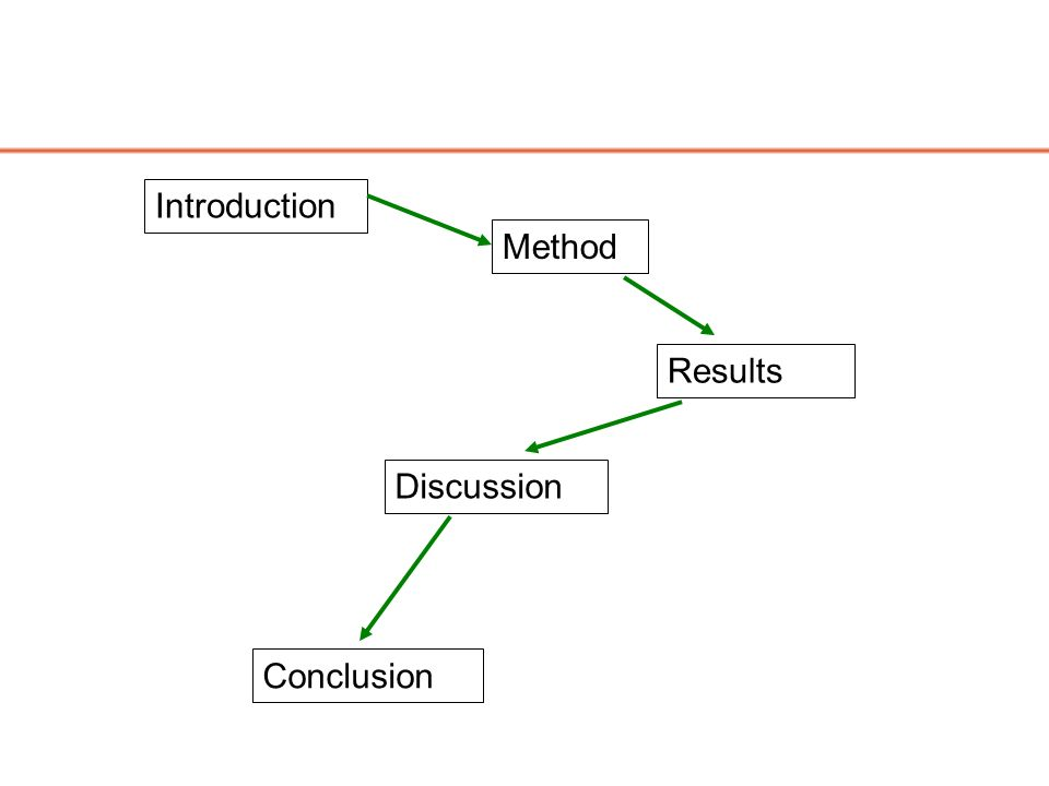 Method Conclusion Discussion Results Introduction