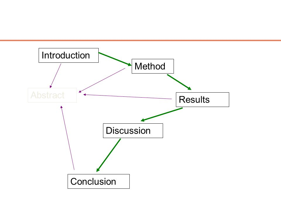 Method Conclusion Discussion Results Abstract Introduction