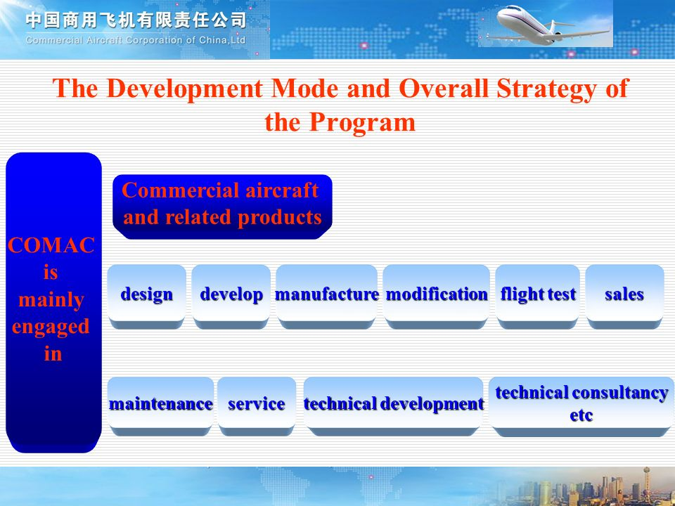 The Development Mode and Overall Strategy of the Program COMAC is mainly engaged in designdevelopmanufacturemodification flight test sales maintenance
