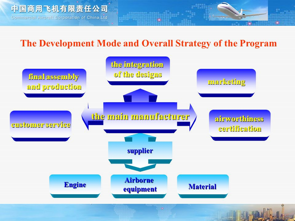 The Development Mode and Overall Strategy of the Program the integration of the designs customer service airworthinesscertification final assembly and