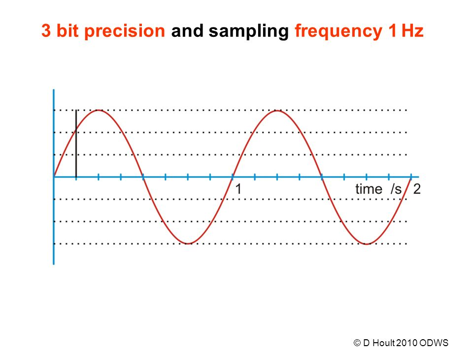 3 bit precision and sampling frequency 1 Hz © D Hoult 2010 ODWS