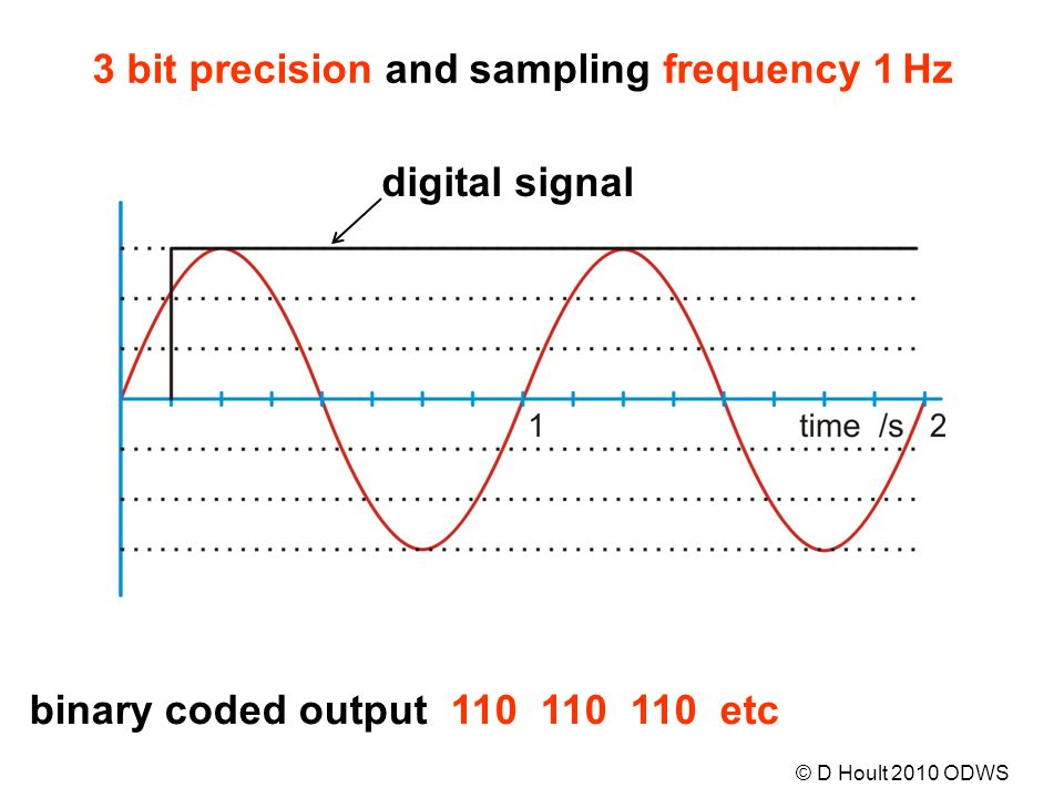 digital signal binary coded output 110 110 110 etc 3 bit precision and sampling frequency 1 Hz © D Hoult 2010 ODWS