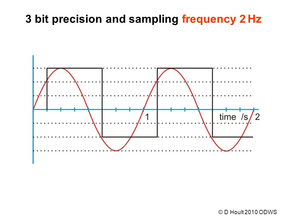 3 bit precision and sampling frequency 2 Hz © D Hoult 2010 ODWS