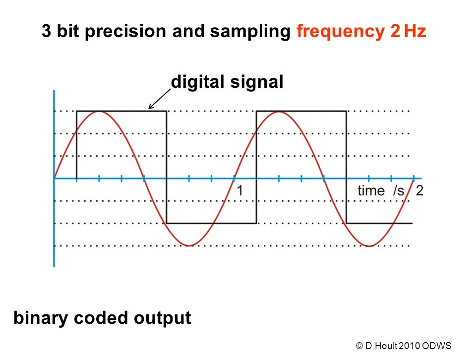 digital signal binary coded output 3 bit precision and sampling frequency 2 Hz © D Hoult 2010 ODWS