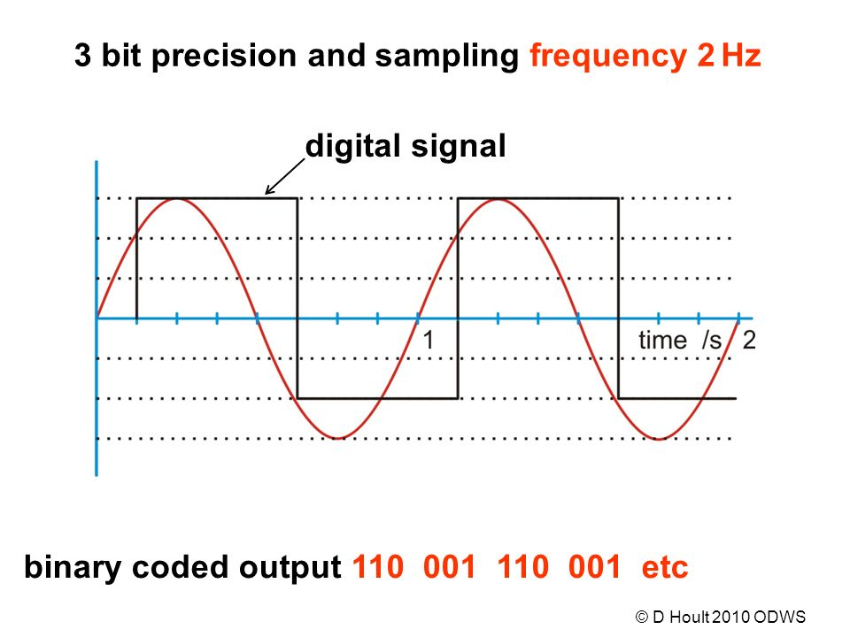 digital signal binary coded output 110 001 110 001 etc 3 bit precision and sampling frequency 2 Hz © D Hoult 2010 ODWS