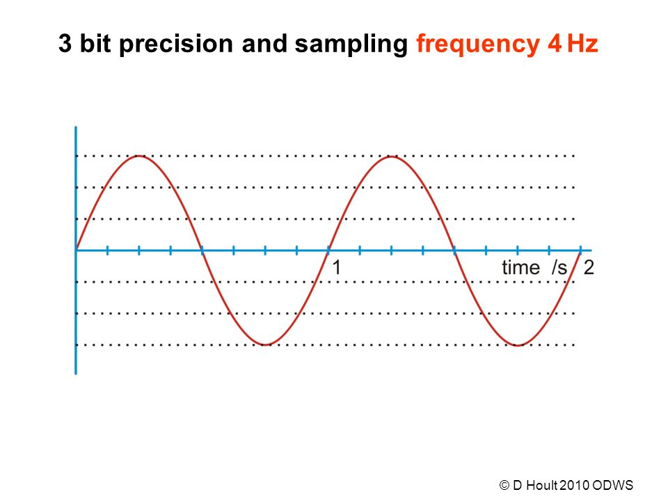 3 bit precision and sampling frequency 4 Hz © D Hoult 2010 ODWS