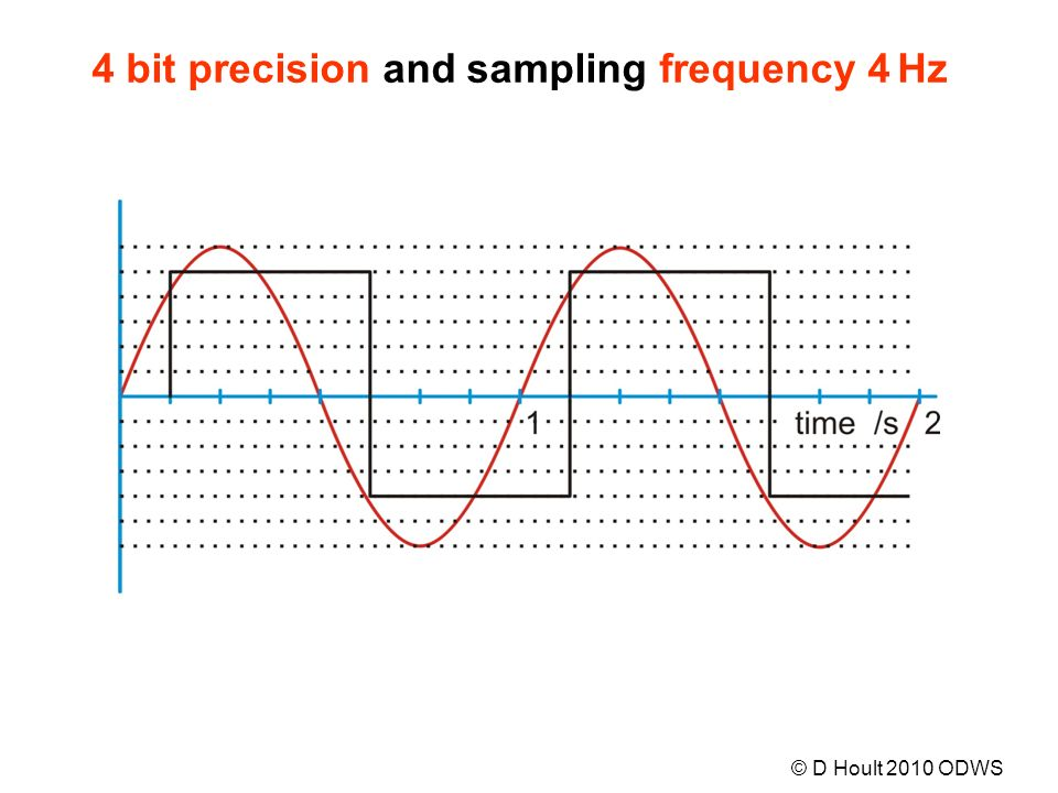 4 bit precision and sampling frequency 4 Hz © D Hoult 2010 ODWS