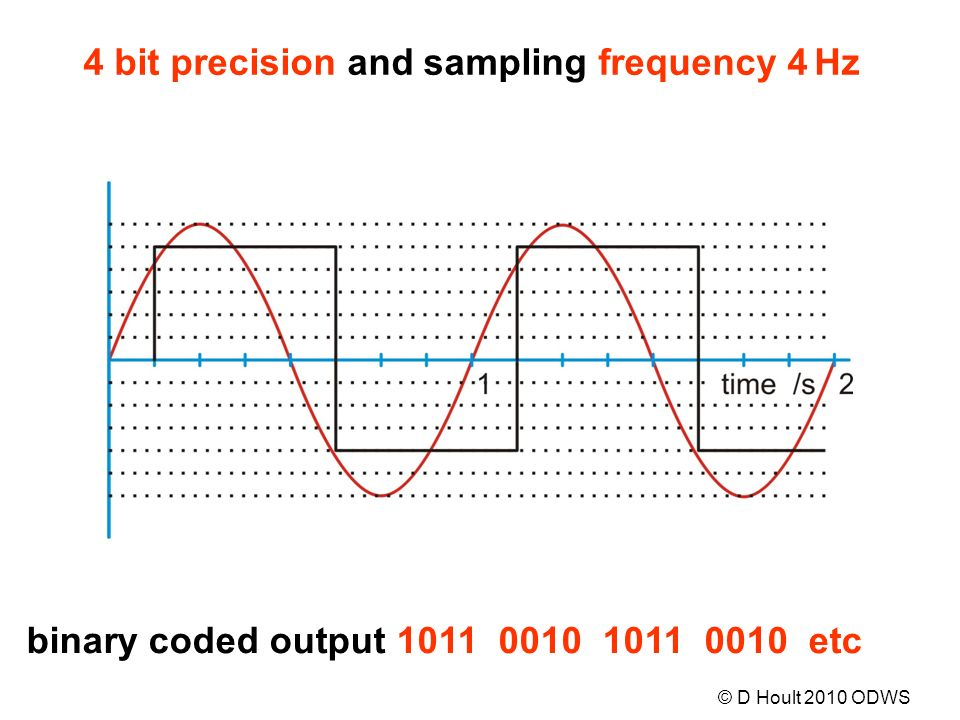 binary coded output 1011 0010 1011 0010 etc 4 bit precision and sampling frequency 4 Hz © D Hoult 2010 ODWS
