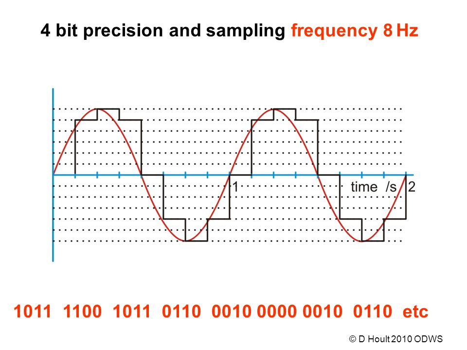 1011 1100 1011 0110 0010 0000 0010 0110 etc 4 bit precision and sampling frequency 8 Hz © D Hoult 2010 ODWS