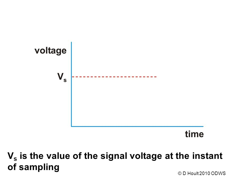 V s is the value of the signal voltage at the instant of sampling © D Hoult 2010 ODWS