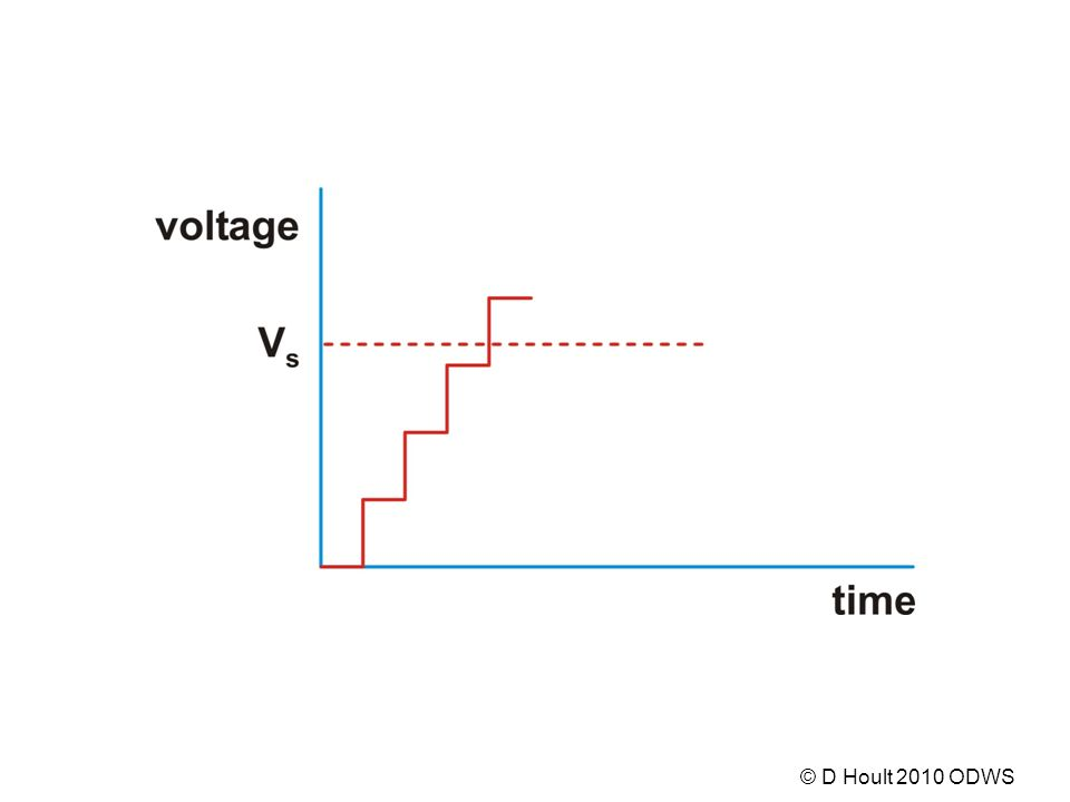 1011 1100 1011 0110 0010 0000 0010 0110 etc Binary coded digital output corresponding to the first four samples In some systems, logic 1 (true) is represented by zero volts and logic zero (false) by 5 V © D Hoult 2010 ODWS