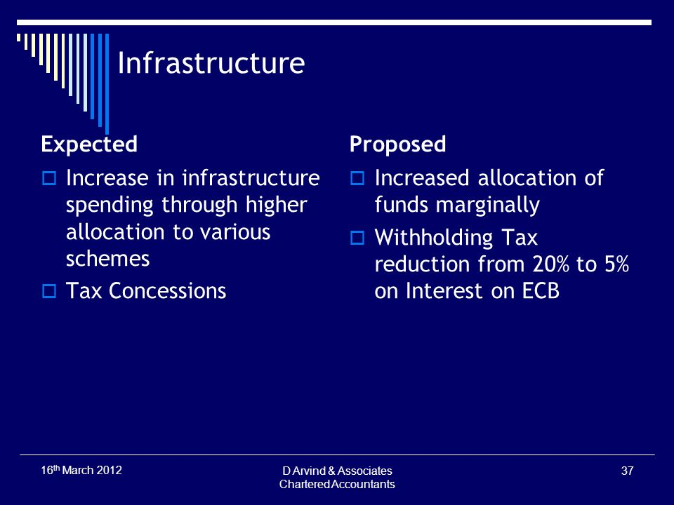 Infrastructure Expected Increase in infrastructure spending through higher allocation to various schemes Tax Concessions Proposed Increased allocation