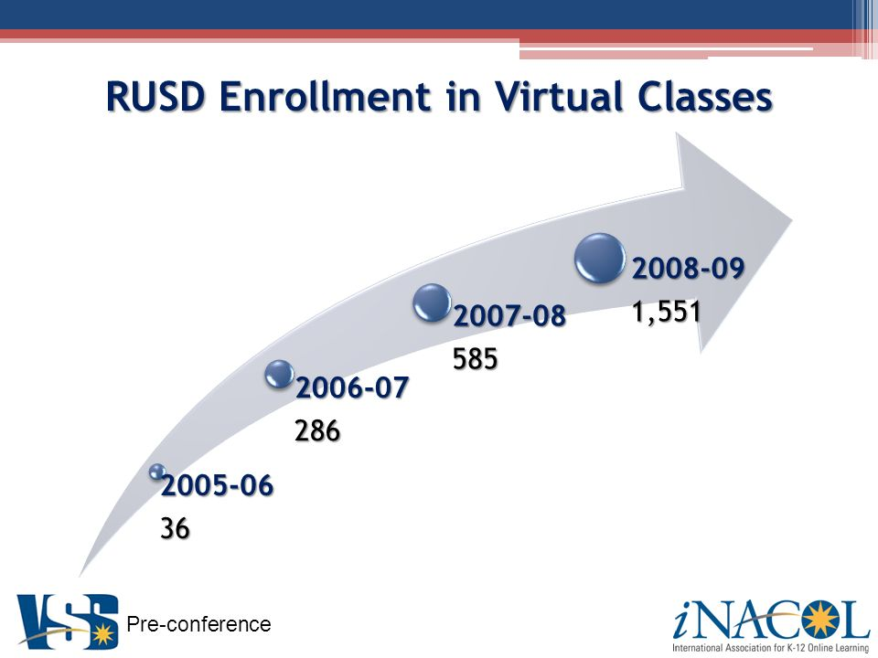 Pre-conference RUSD Enrollment in Virtual Classes ,551