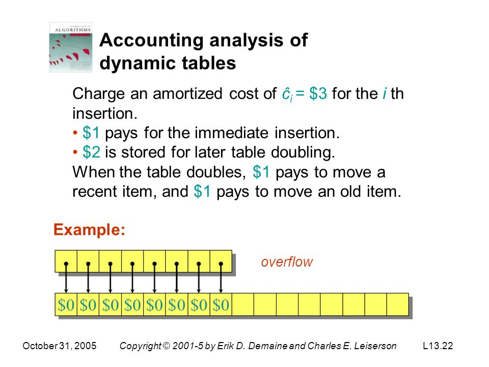 October 31, 2005Copyright © 2001-5 by Erik D. Demaine and Charles E. LeisersonL13.22 Accounting analysis of dynamic tables Charge an amortized cost of
