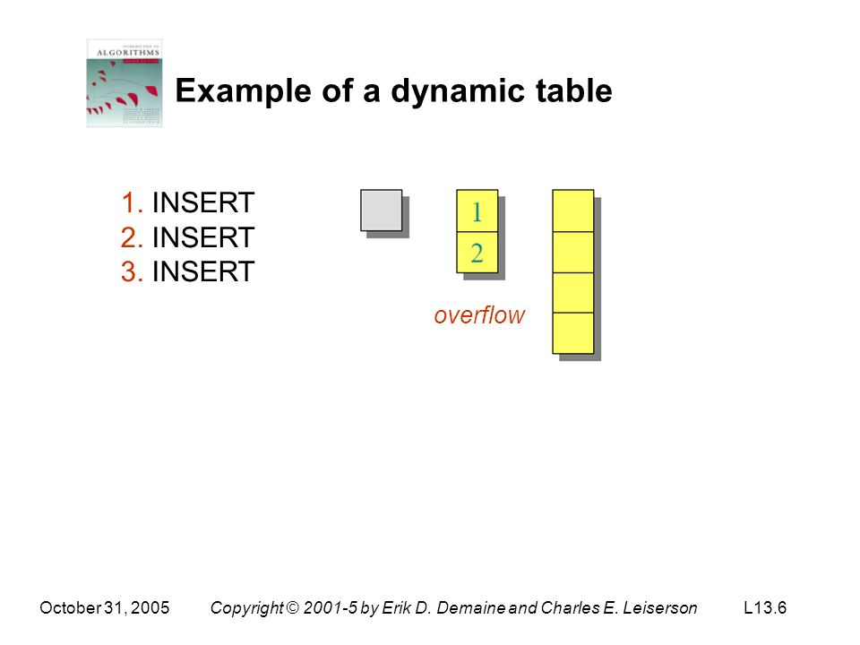 October 31, 2005Copyright © 2001-5 by Erik D. Demaine and Charles E. LeisersonL13.6 Example of a dynamic table 1. INSERT 2. INSERT 3. INSERT overflow