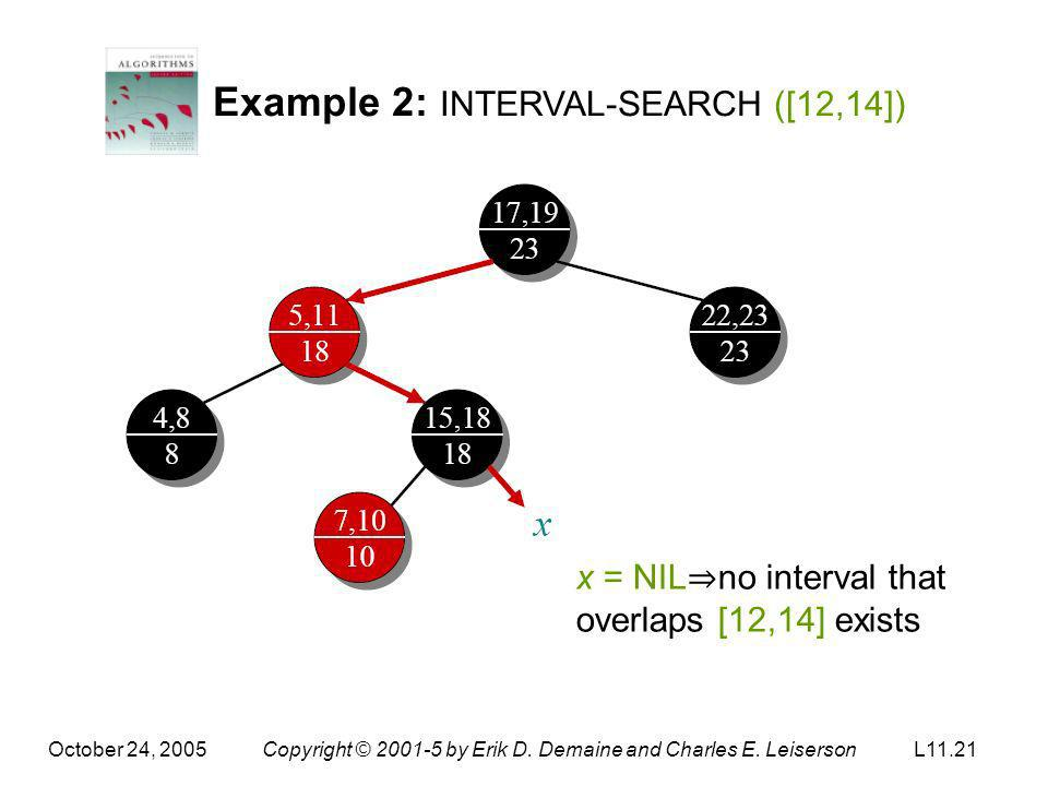 October 24, 2005Copyright © 2001-5 by Erik D. Demaine and Charles E. LeisersonL11.21 Example 2: INTERVAL-SEARCH ([12,14]) x = NIL no interval that ove