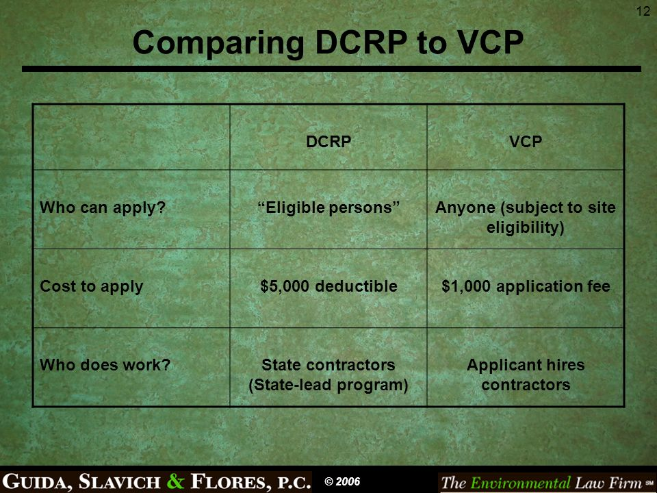 12 Comparing DCRP to VCP © 2006 DCRPVCP Who can apply?Eligible personsAnyone (subject to site eligibility) Cost to apply$5,000 deductible$1,000 applic